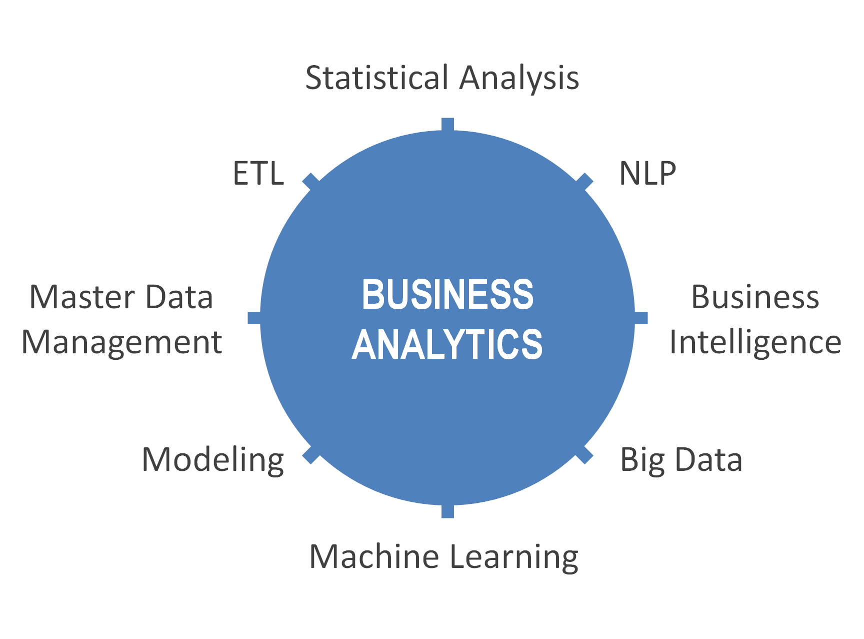 Technology Recruitment Specialisation - Business Analytics Jobs