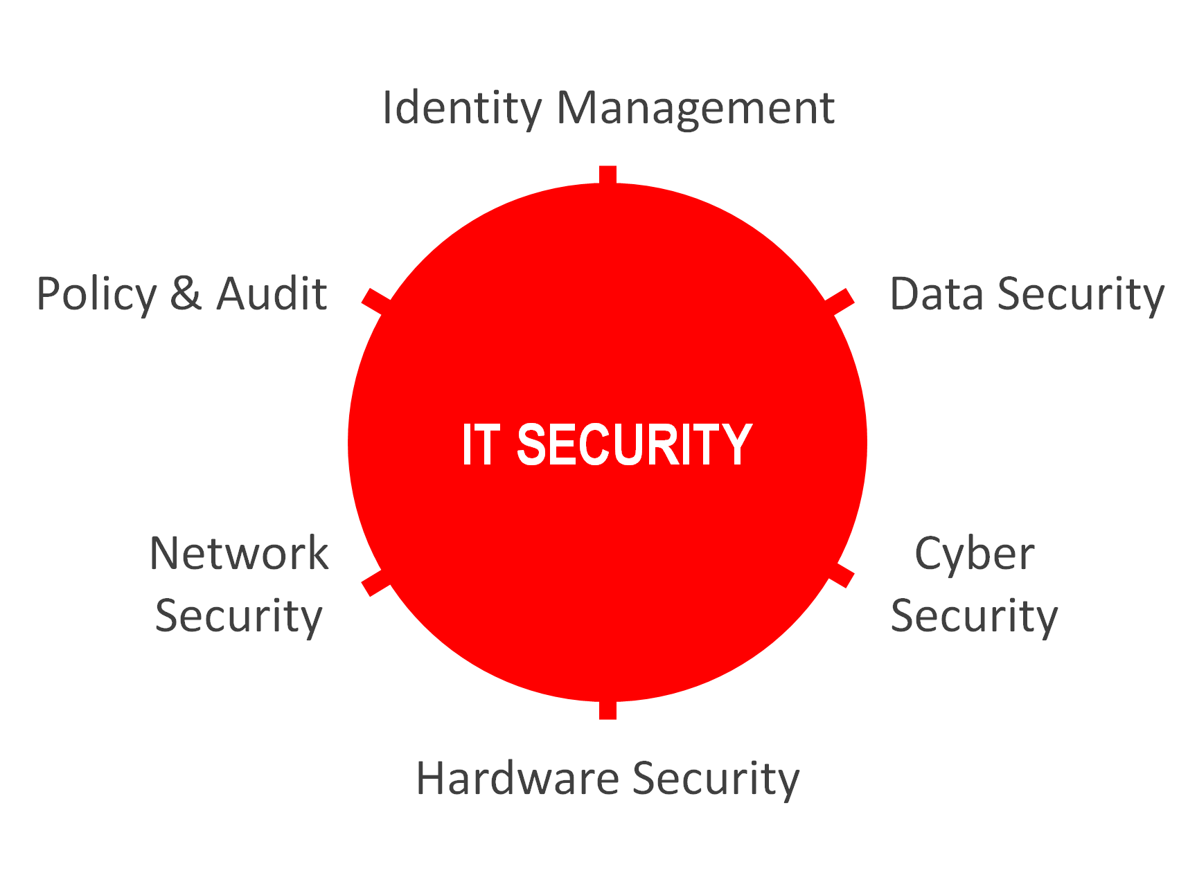Technology Recruitment Specialisation - IT Security Jobs