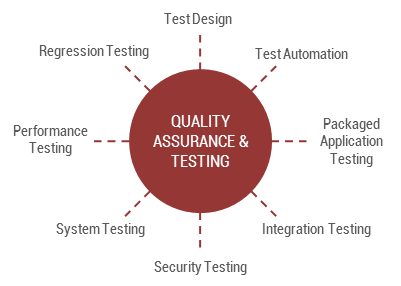 Technology Recruitment Specialisation - Quality Assurance Jobs