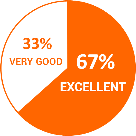 Clients Rating of Sciente Internationl